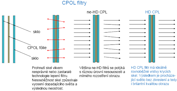 Benro SD NDX-HD LIMIT ULCA WMC, popis 10, CPOL